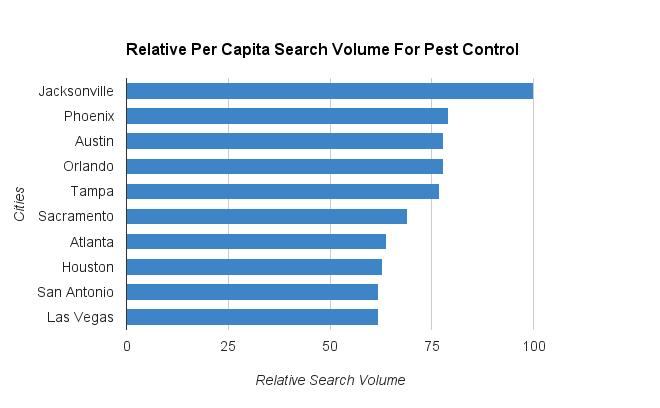 Pest Control Per Capita Search Volume By City